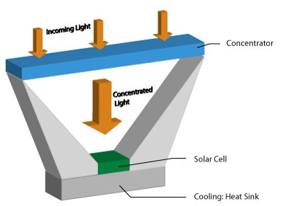 Concentrated-Photovoltaic.jpg
